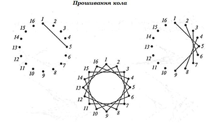 Изонить в круге схемы